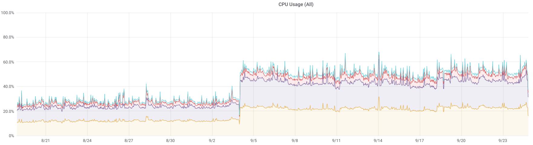 Anstieg der CPU-Auslastung auf einem Server nach dem Ausschalten von Hyperthreading