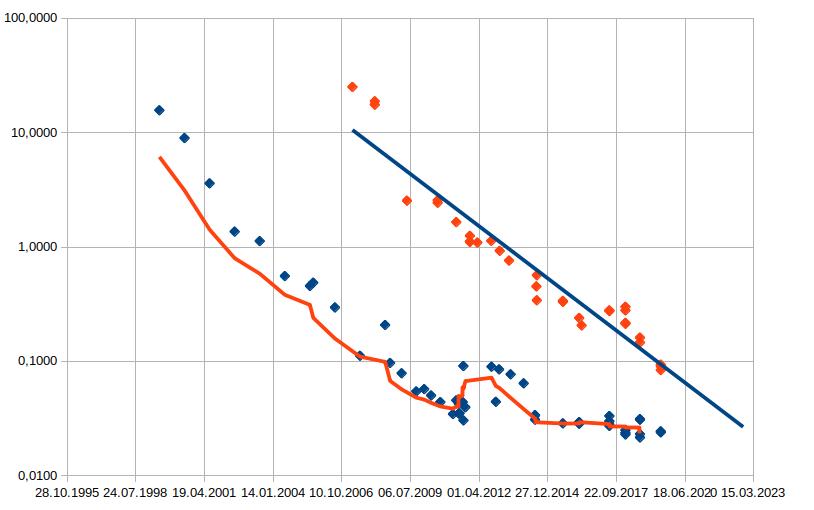 Ehefereum Preisvorhersage nachste 10 Jahre